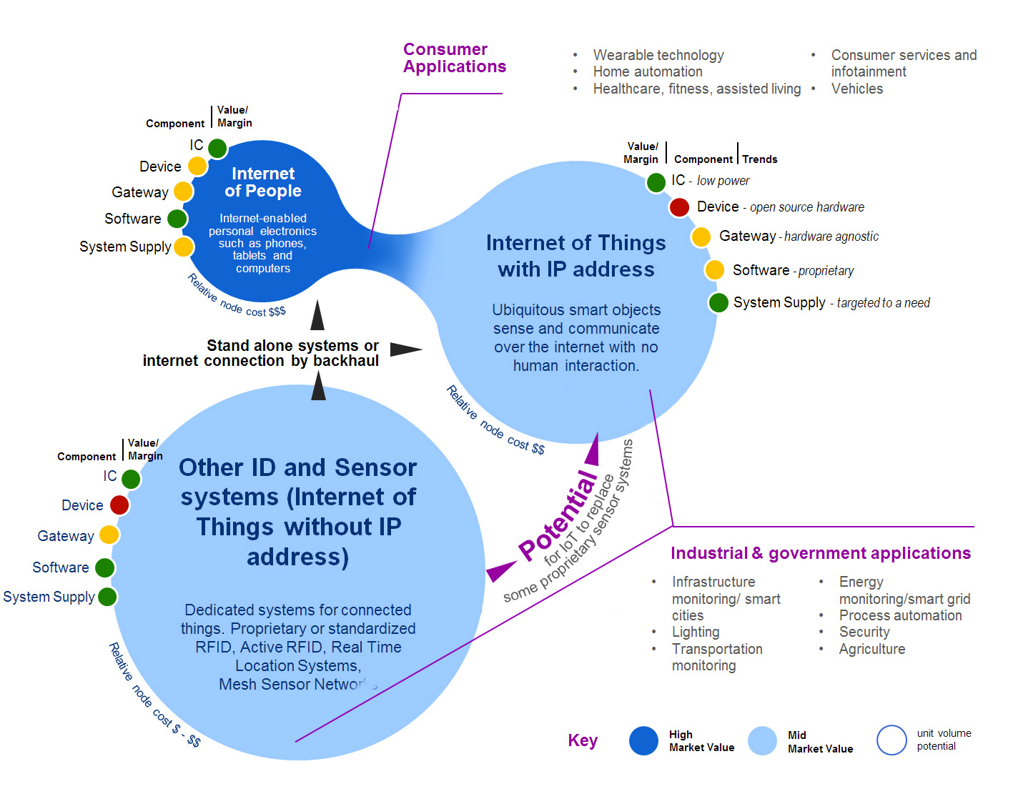 iot map the internet of things (iot) essential iot business guide internet of things diagram at mifinder.co